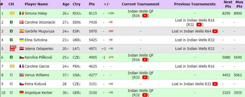 Simona Halep, veste uriașă de la Indian Wells! Ce se întâmplă cu clasamentul WTA după ce Caroline Wozniacki a fost și ea eliminată