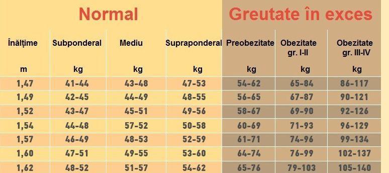 vizualizați în greutate)