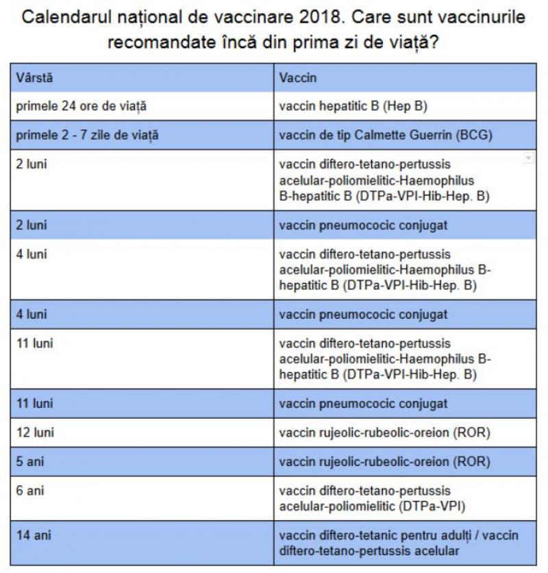 Calendarul Național De Vaccinare 2018 Vaccinurile Recomandate încă