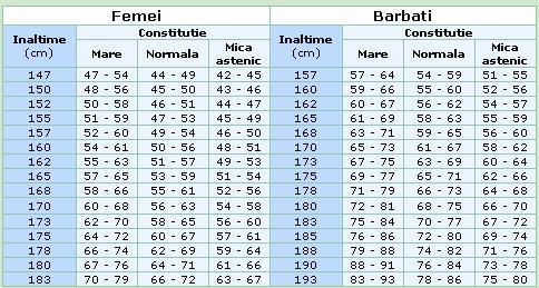 pierdere în greutate normală kg