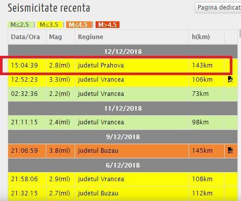 CUTREMUR din nou! Un alt seism a zguduit azi România! Ce anunță specialiștii