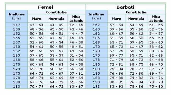 Imagini pentru Tabel cu valorile BMI in functie de inaltime si greutate