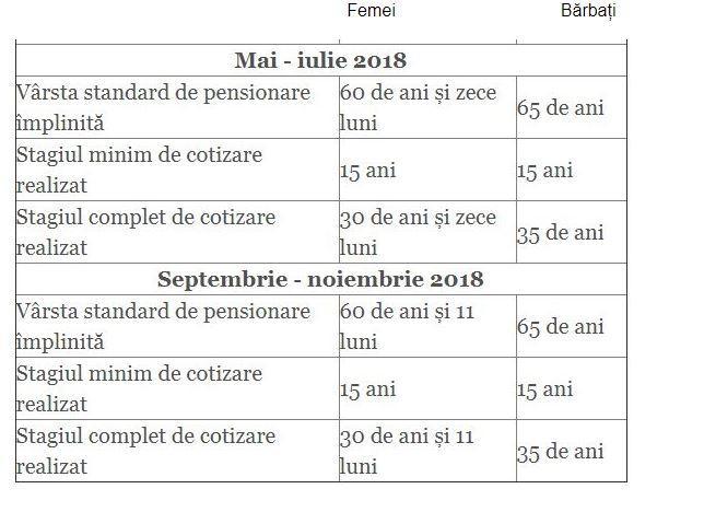 Legea pensionării se schimbă, vârsta la care te poți pensiona crește. Află cine se mai pensionează în acest an