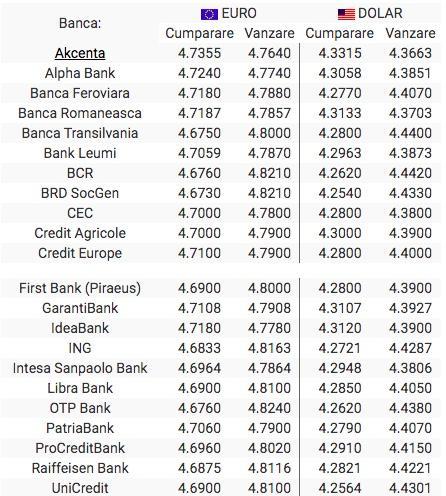 Curs-valutar-bnr1.ro: Curs BNR, Cursul valutar BNR la zi ...   Bnr Curs Valutar