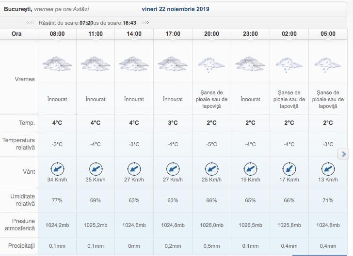 ANM, prognoza meteo specială pentru București. Temperaturile scad dramatic, până la 0 grade Celsius