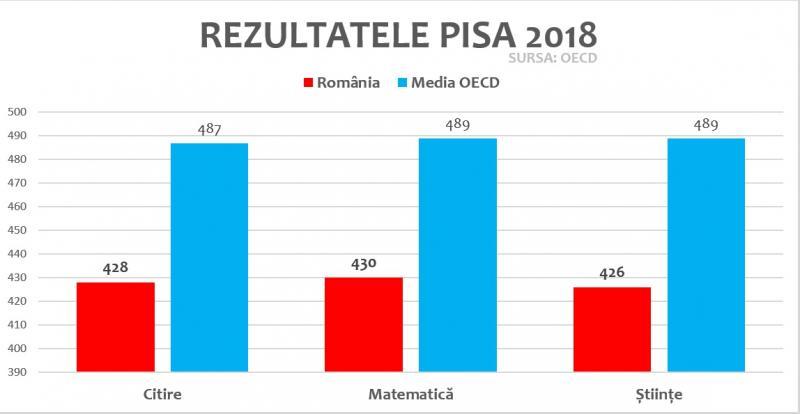 Rezultate PISA 2018: Dezastru în învățământul din România! Procentul analfabetismului funcțional a crescut la 44%