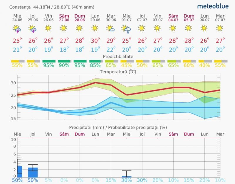 Cum va fi vremea la mare și temperatura apei mării. Prognoza meteo pe litoral 14 zile